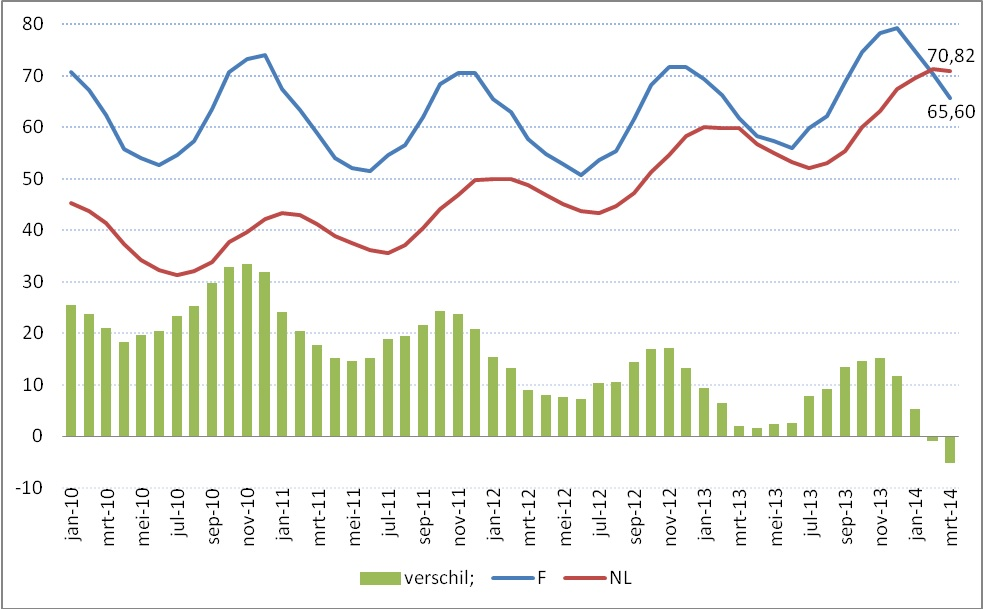 grafiek NL-FR mrt 2014