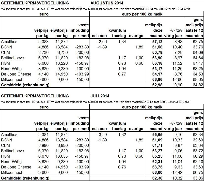 jul-aug 2014 - tabel